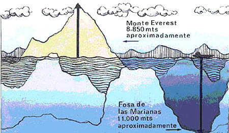 Everest Vs Fosa de las Marianas