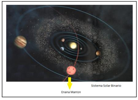 Sistema Binario Interplanetario