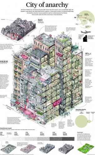 Estructura de la ciudad de Kowloon