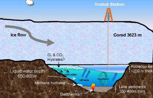 Se alcanza el lago Vostok bajo la Antartida