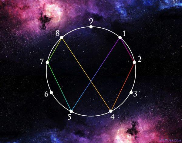 vortex-based-mathematics-vbm-5-600x471